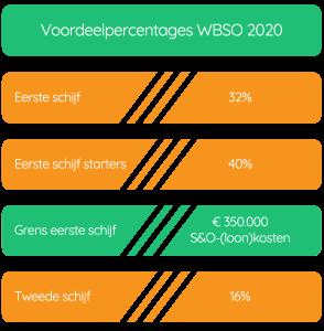 WBSO - voordeelpercentages en schijven