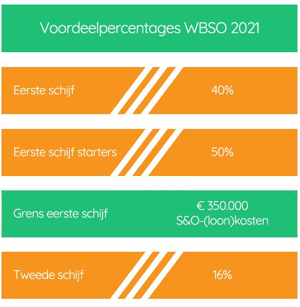 WBSO voordeelpercentages 2021